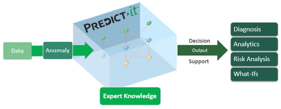 Predict-It's anaomoly detection module