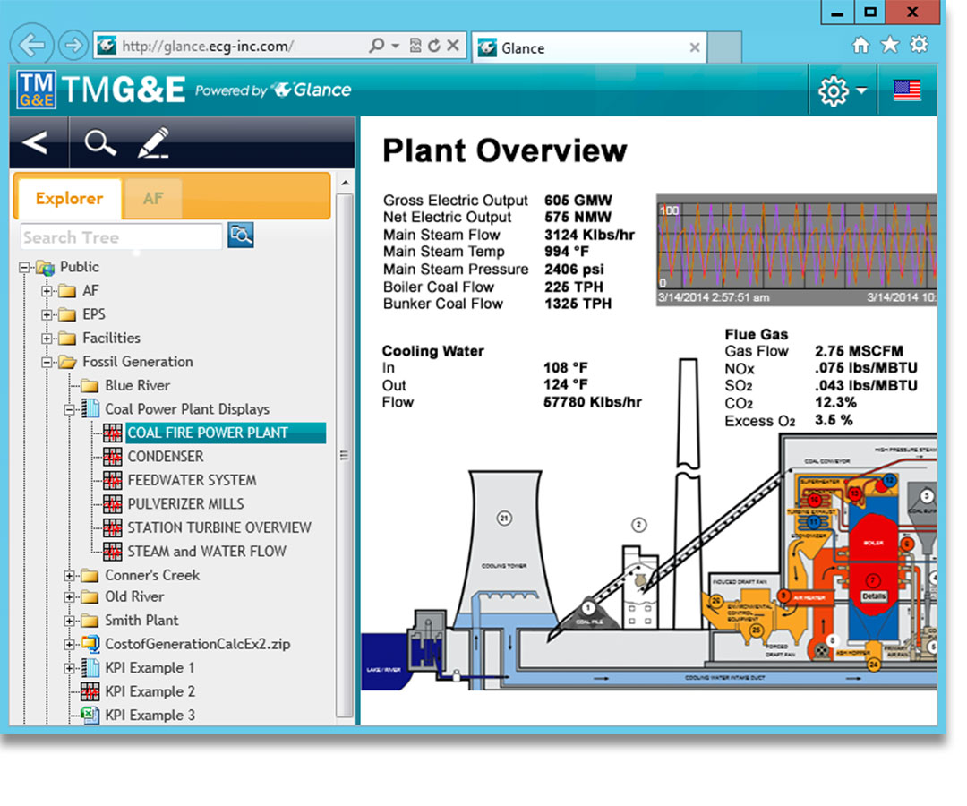 Power plant overview display on the Glance website