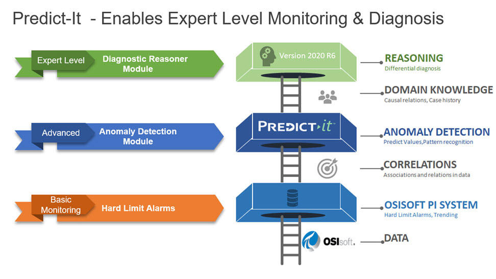 Expert Level Monitoring and Diagnosis